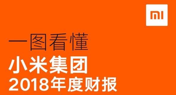 Xiaomi obtiene un margen de beneficio neto inferior al 1%