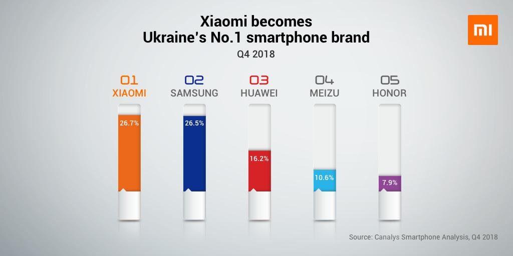 Xiaomi se convierte en la marca número 1 en Ucrania