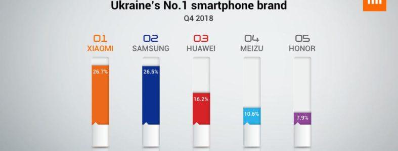 Xiaomi se convierte en la marca número 1 en Ucrania - ingresos