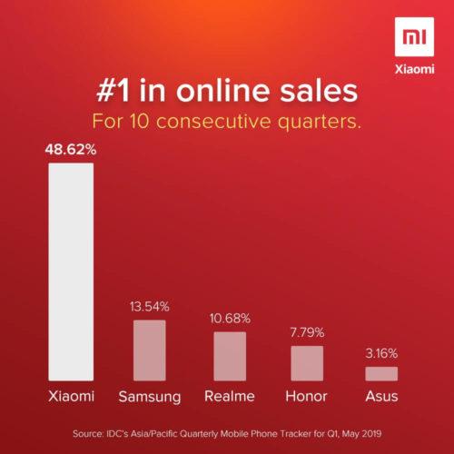 Xiaomi la mejor marca de teléfonos durante diez trimestres consecutivos