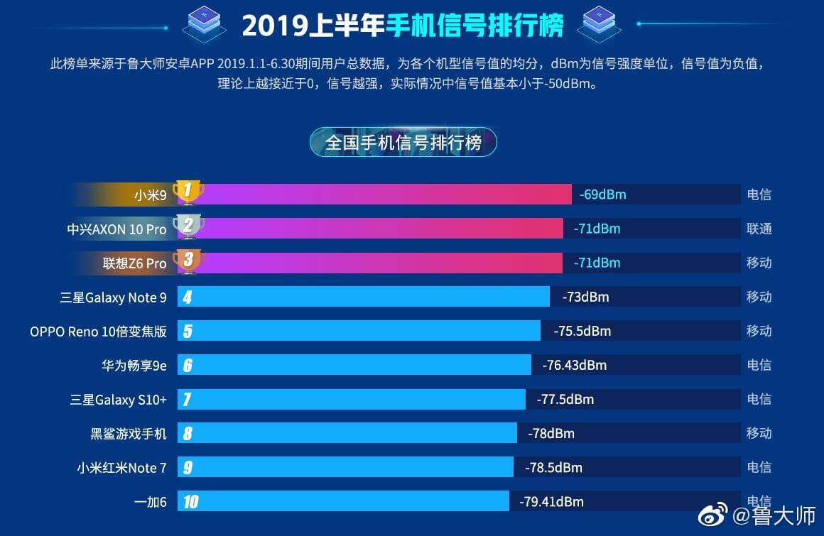 Xiaomi Mi9 nombrado el teléfono con el mejor nivel de señal