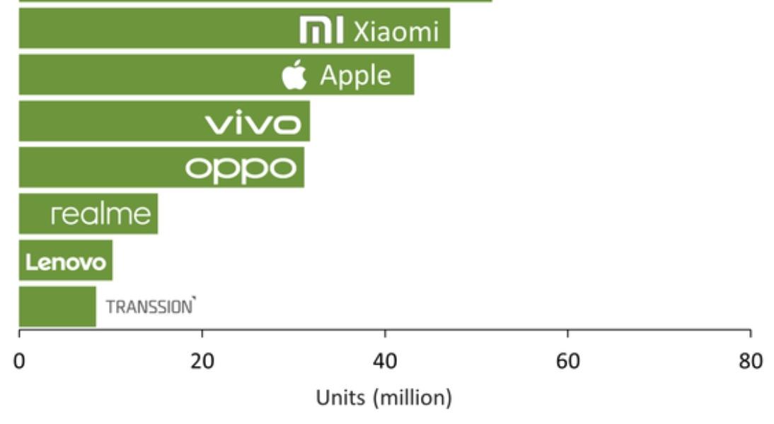 Xiaomi logra un crecimiento interanual superior al 40 %